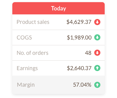 Daily sales earnings and profit margin reports