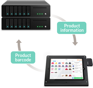 Cloud-based iPad POS